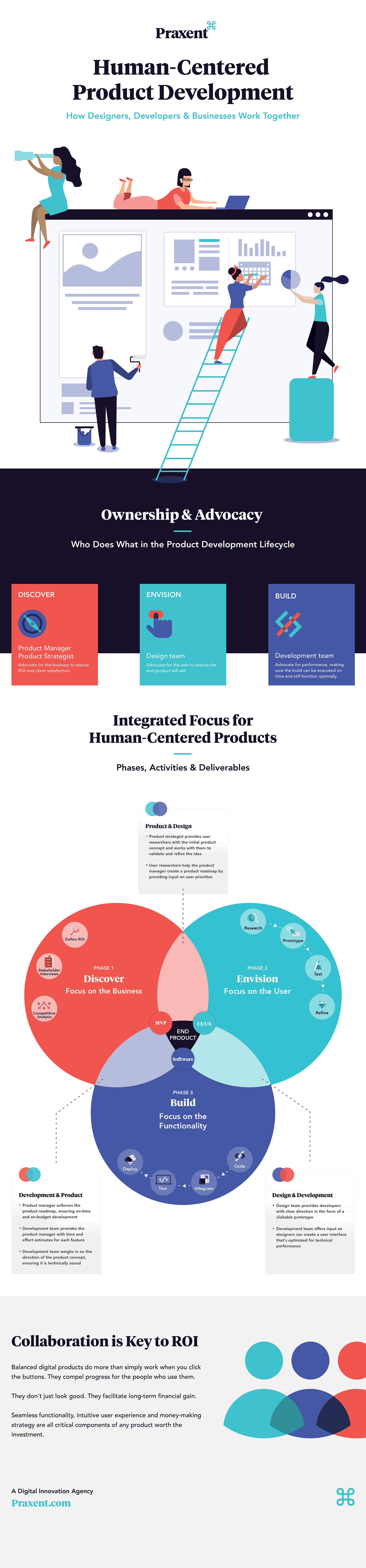 Infographic Human Centered Product Development Praxent